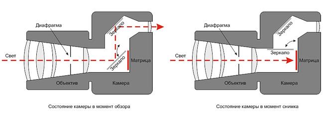 Схема современной фотокамеры